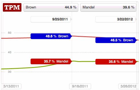 Ohio Senate poll trendlines