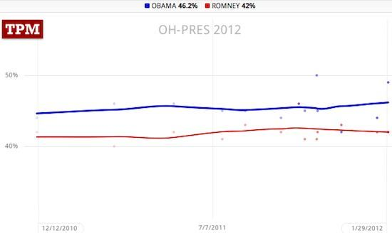 Ohio poll trendlines: Obama 46.2, Romney 42