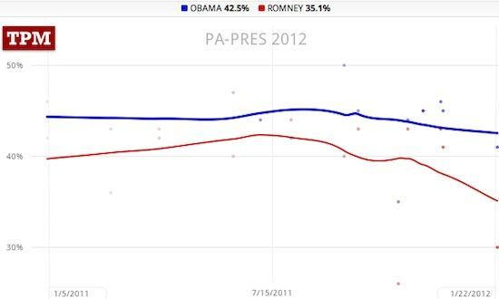 Pennsylvania poll trendlines: Obama 42.5, Romney 35.1