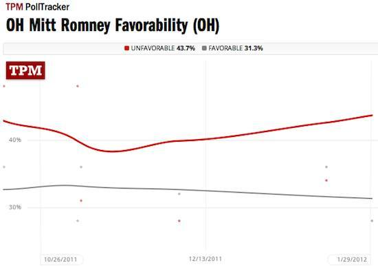 Romney in Ohio, Favorable 31.3 Unfavorable 43.7