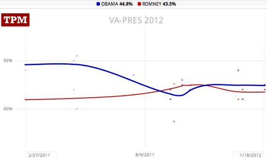 Virginia trendlines, Obama 44.8, Romney 43.5