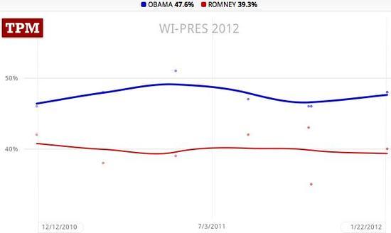 Wisconsin trendlines, Obama 47.6, Romney 39.3