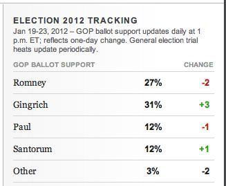 Romney 27, Gingrich 31
