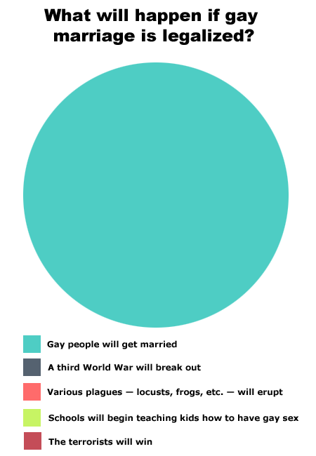 pie chart gay marriage
