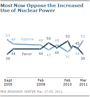Pew poll on nuclear power 2011