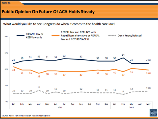 Kaiser Foundation poll on whether to amend, repeal or replace