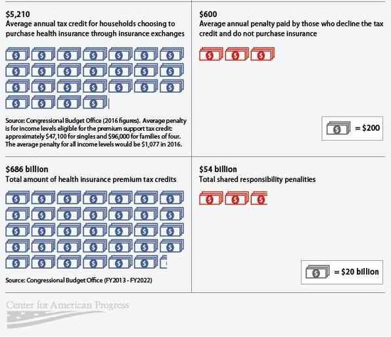 CAP- Obamacare as tax cut