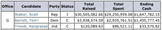 Chart of Wisconsin recall campaign spending