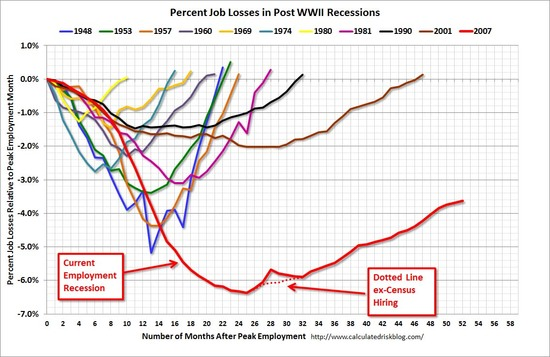 Chart showing recession recovery