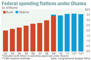 chart on federal spending under Obama