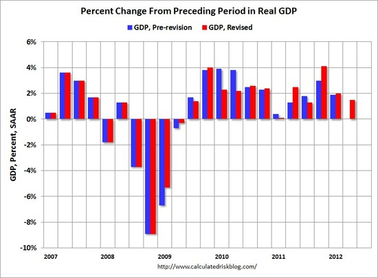 Chart on GDP for second quarter 2012