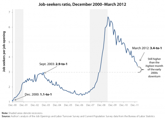 The chart shows the ratio of job openings to job seekers.