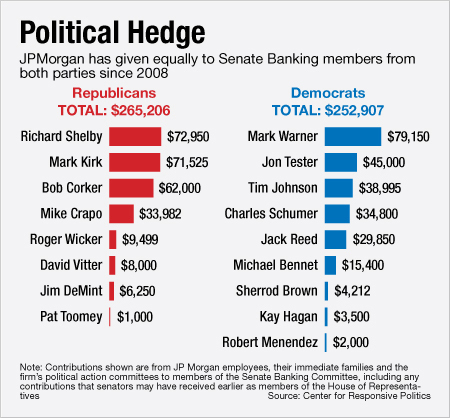chart on contributions to senators from JPMorgan Chase
