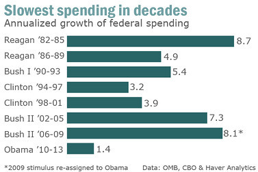 Chart comparing Obama with other presidents on spending increases