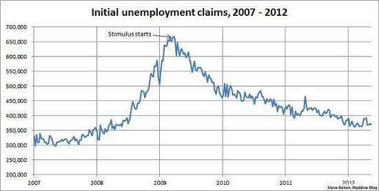 chart on jobless benefits