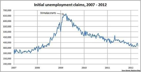 Mn Dept Of Labor Unemployment Benefits