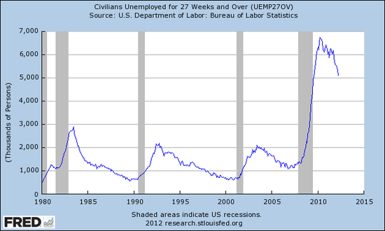 Long-term unemployed