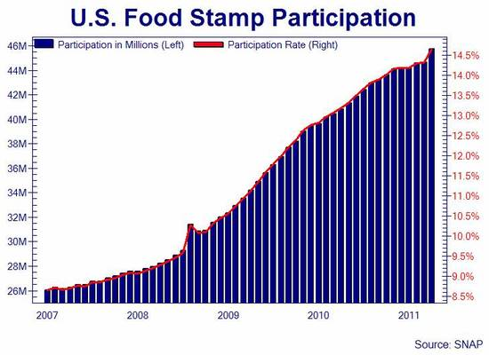 Who Created Food Stamps