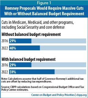 CBPP chart showing severity of Romney's proposed cuts