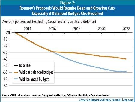 CBPP chart showing what balanced budget would cut