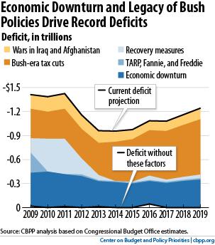 CPBB deficit parfait chart