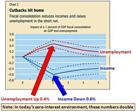 austerity/unemployment