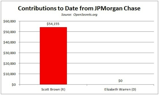 Chase donated $54,155 to Brown, $0 to Warren