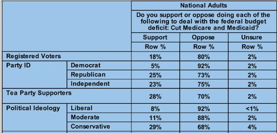chart for cutting Medicaid/Medicare