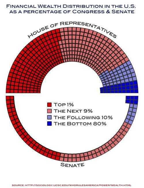 congress wealth chart