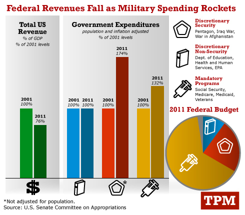 spending/taxes graph