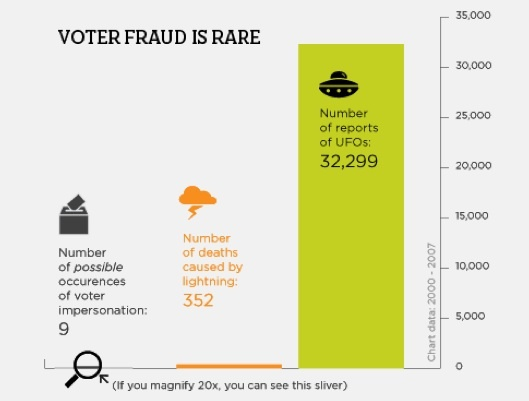 vote fraud graph