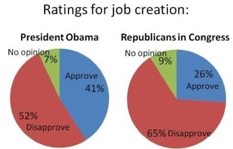 wapo poll, jobs