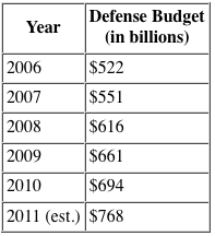 Defense budget by year