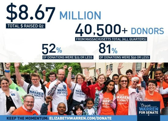 MA-Sen Elizabeth Warren's second quarter 2012 fundraising haul, with image showing $8.67 million raised from 40,500 donors