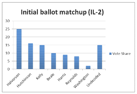 Bar chart of Robin Kelly's January internal poll showing Debbie Halvorson in the lead with 25 percent