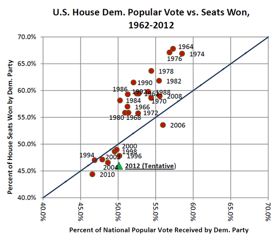 Scatterplot of national House vote vs. share of House seats won