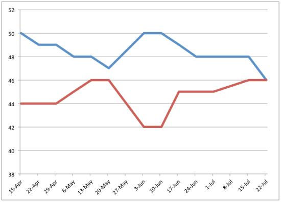 Chart of Obama vs. Romney results