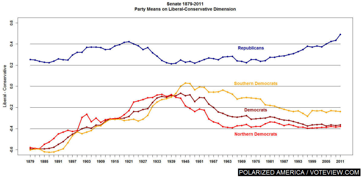 Senate polarization chart