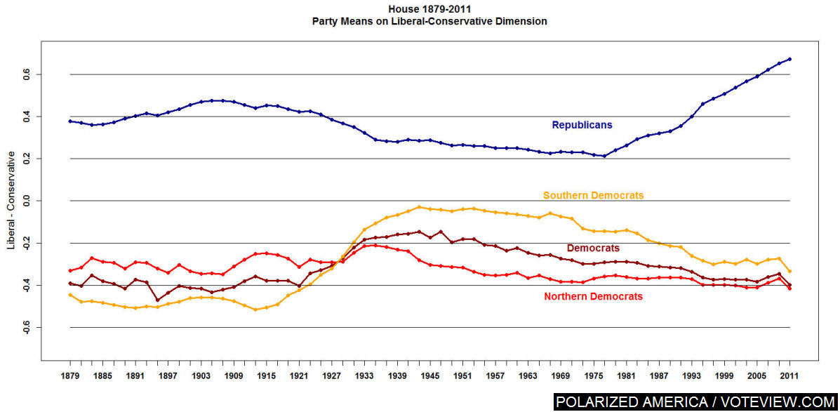House polarization chart