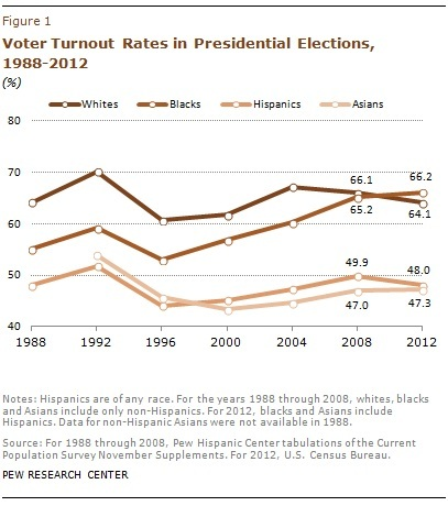 Graph showing turnout rates