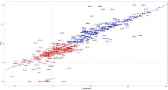 Graph of 2012 House race performance vs. presidential performance
