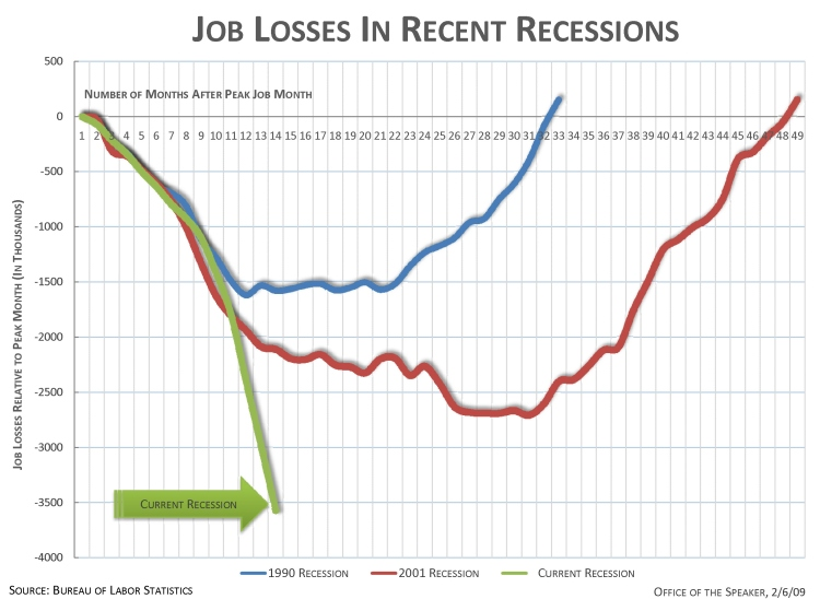 http://images2.dailykos.com/images/user/14898/jobsrecessions.jpg