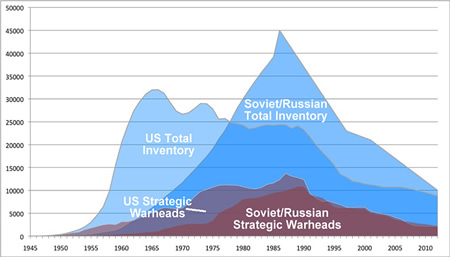 US and Russian nuclear weapon totals over the years