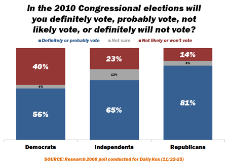 From a poll by DailyKOS