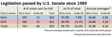 Analysis of Senate votes