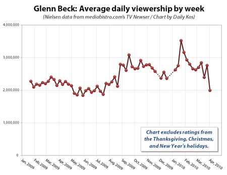 Beck Ratings