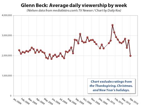 Beck Ratings