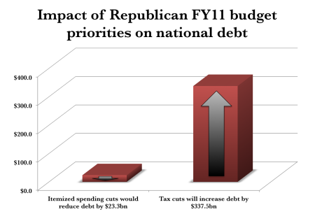 GOP Debt Priorities