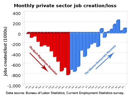 Private Sector Recovery from Bush-Republican Recession