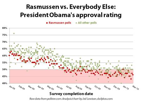 rasmussen poll